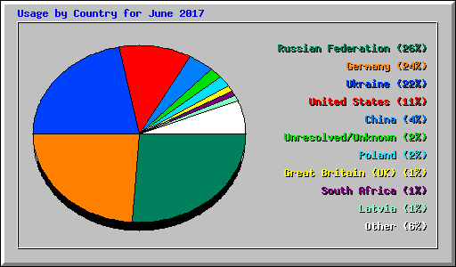 Usage by Country for June 2017
