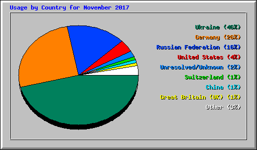 Usage by Country for November 2017