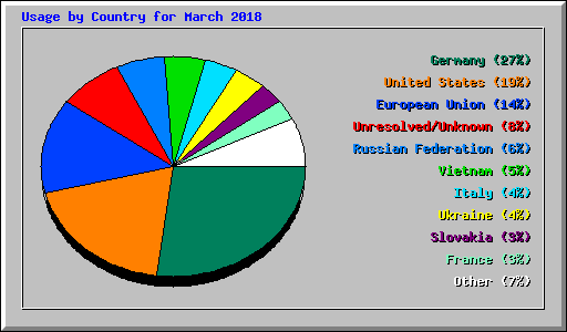 Usage by Country for March 2018