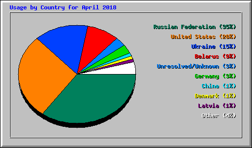Usage by Country for April 2018