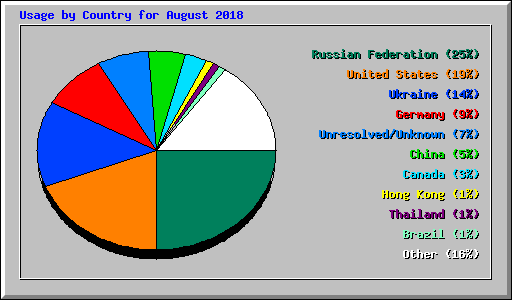 Usage by Country for August 2018