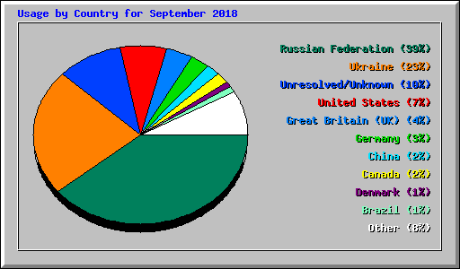 Usage by Country for September 2018