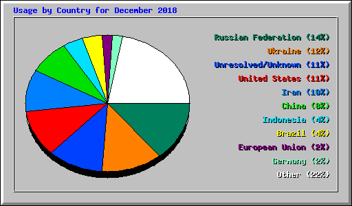 Usage by Country for December 2018