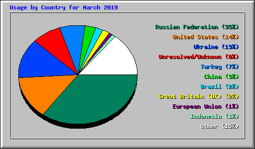 Usage by Country for March 2019