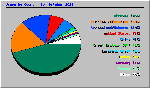 Usage by Country for October 2019