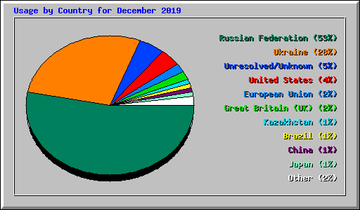 Usage by Country for December 2019