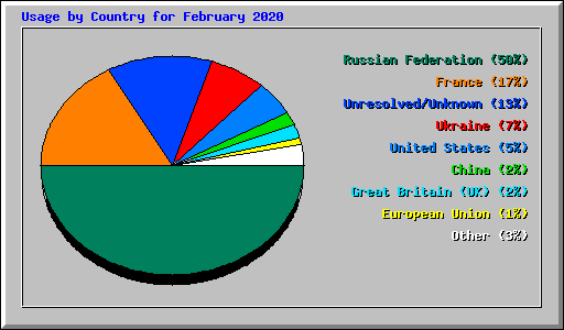 Usage by Country for February 2020
