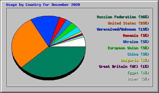 Usage by Country for December 2020