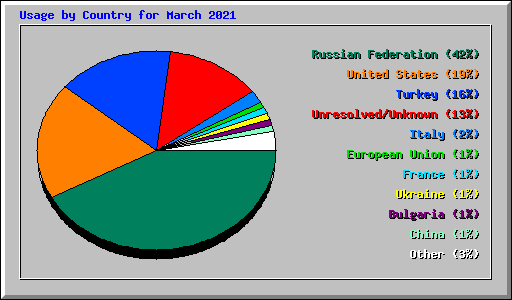 Usage by Country for March 2021